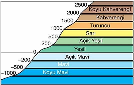Fiziki haritalarda renklerin anlamları